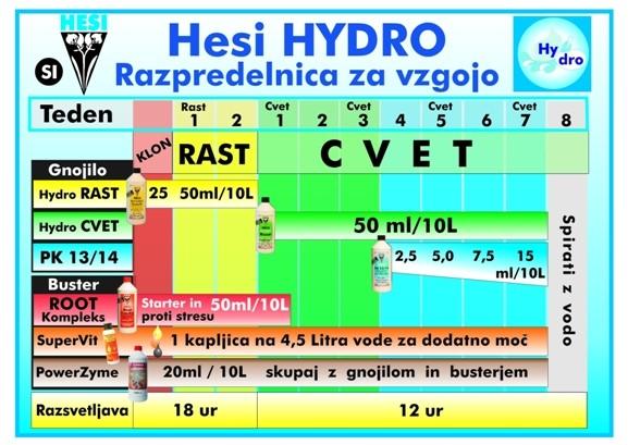 Hesi Starter Box Hydro