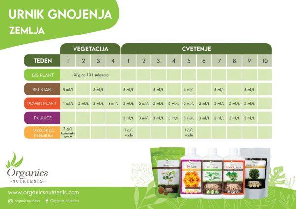 Organics Nutrients Starter Kit