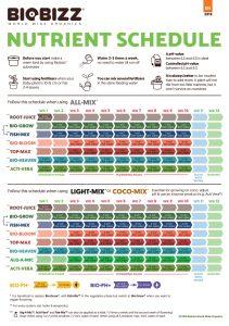 biobizz razpredelnica tabela hranjenja gnojenja nutrients schedule 1