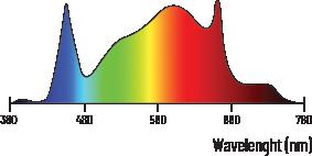 lumatek attis 300w led spectrum