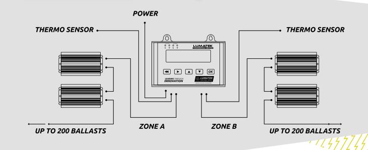 ControllerPlus Plan