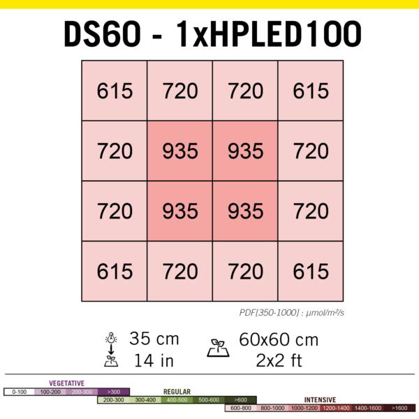 Secret Jardin – HPLED 100w Full Spectrum