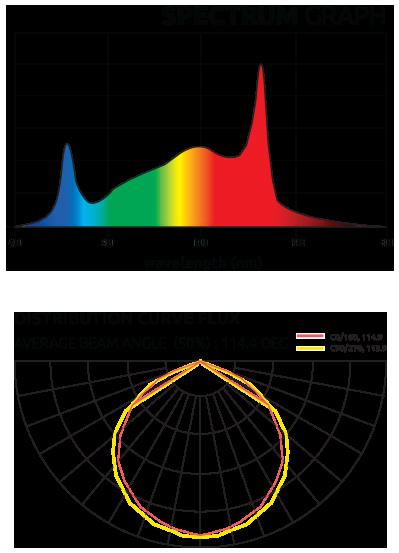 lumatek led graphs