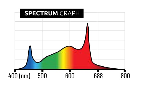 Lumatek Full-Spectrum Individual Supplemental Light Led Bar 100W